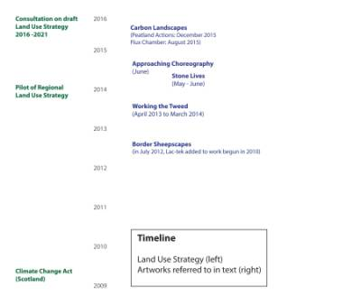 Timeline2